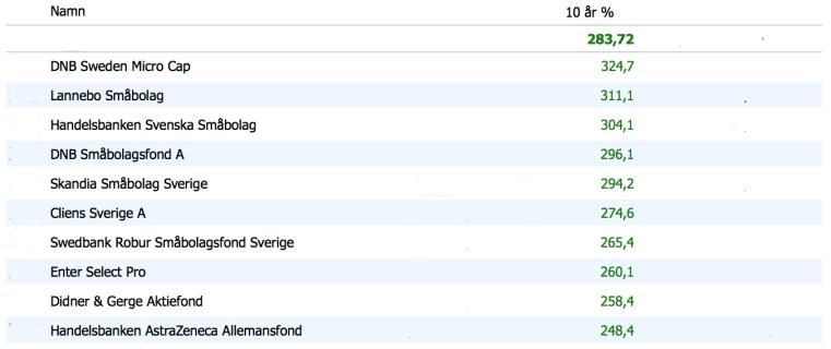 Sverigefonder 10 år C