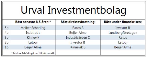 Urval investmentbolag