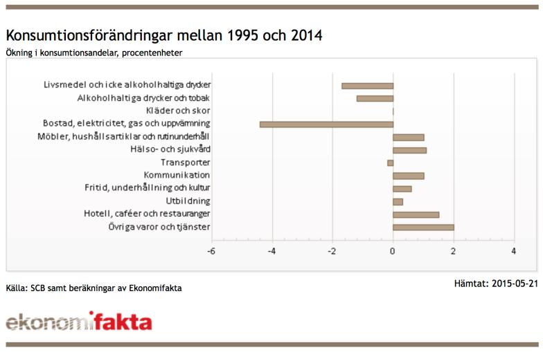 Konsumtionsförändringar 95-2014