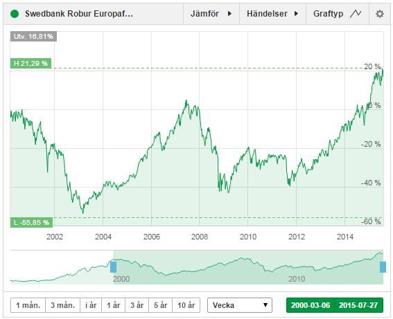 Swedbank Robur Europafond historik sedan 2000