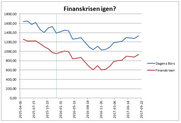 Finanskris börsen