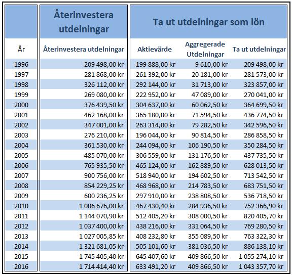Jämförelse tabell Skanska