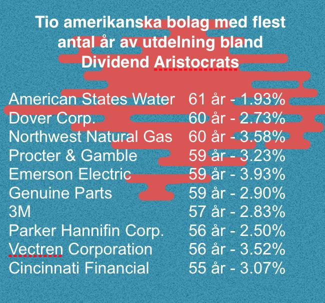 börsnoterade företag 2016