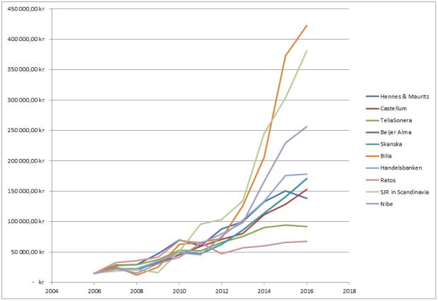 Bolag utv 10 år graf