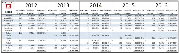 Portföljutveckling tabell