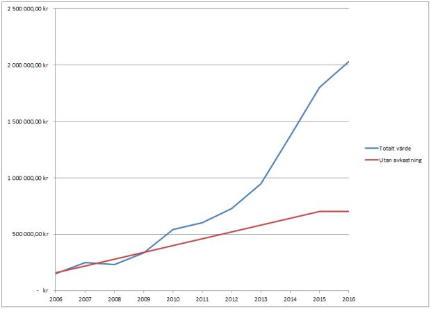 Ultimatportfölj utv 10 år graf