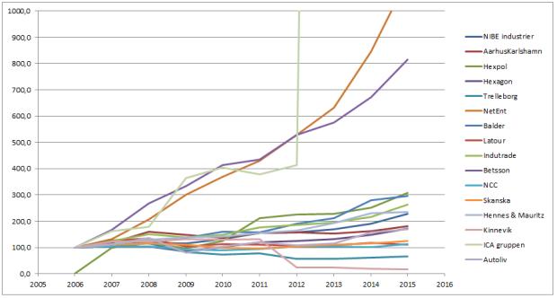 Omsättningstillväxt 10 år indexerat