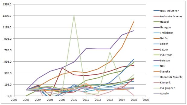 Vinstutveckling 10 år indexerat