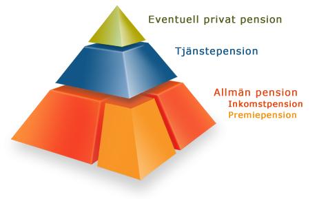 pyramiddelar