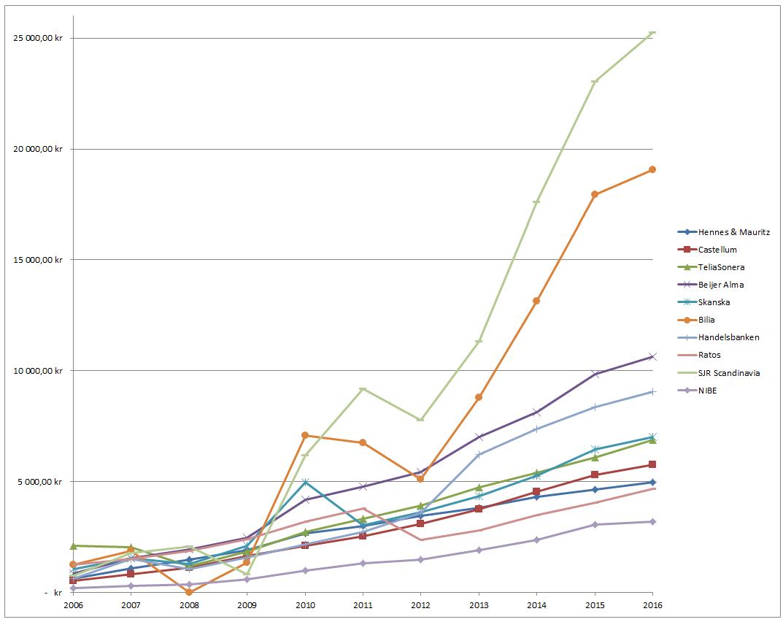 Utdelningstillväxt Bolag Utdelningsportföljen 2006 2016.png