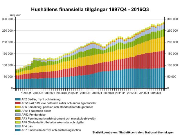 hushallens-finansiella-tillgangar-i-finland