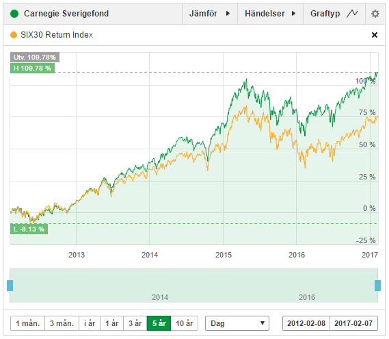 carnegie-sverige-vs-omx30-return-index