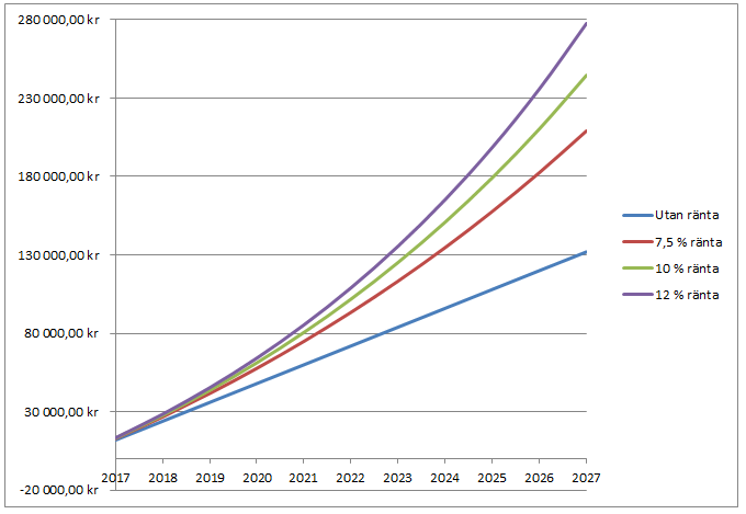 Utveckling pensionsspar