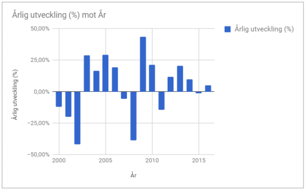 Börsen årlig avkastning 2000 2016