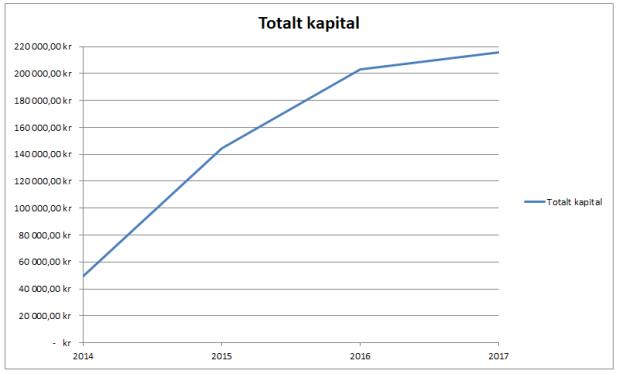 Sparabloggens utveckling kapital
