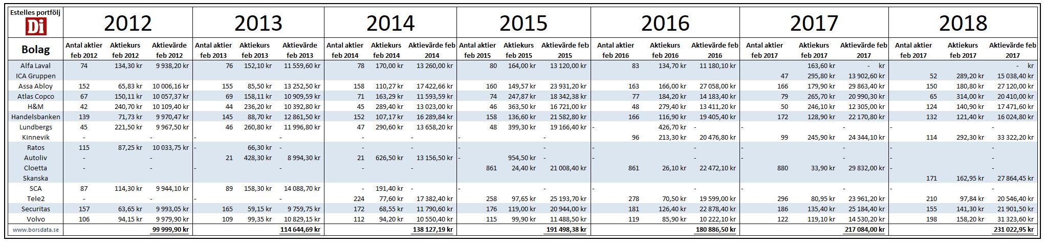Portföljutveckling tabell 2018