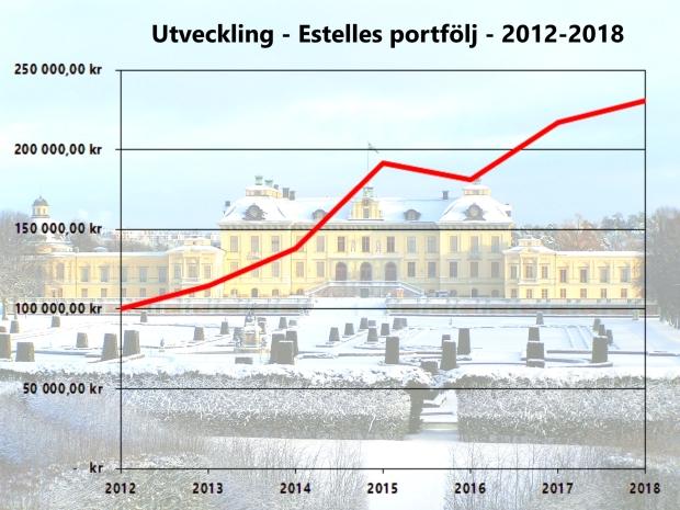 Utveckling diagram 2012-2018.jpg