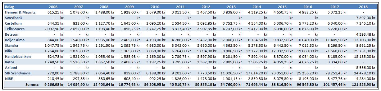 Utdelningsportfölj utdelning bolag för bolag tabell 2006-2018.png
