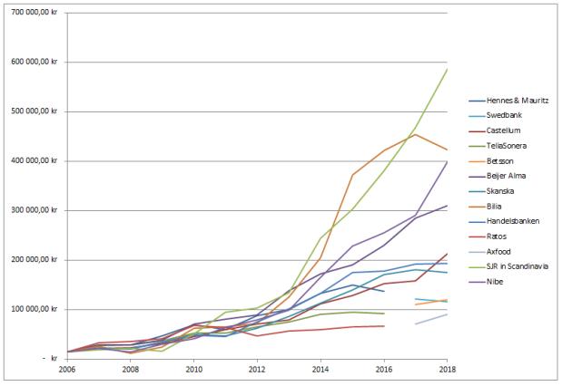 Utdelningsportfölj värde individuella innehav 2006-2018