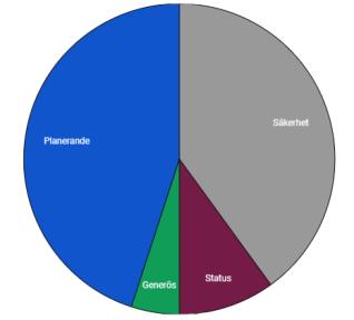 Pengapersonlighet diagram